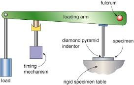 Tester loading arm diagram