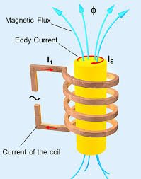 Induction coil diagram